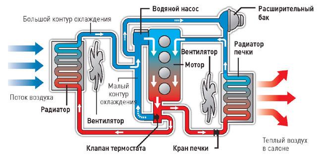 как развоздушить систему охлаждения